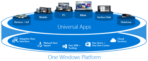 Universal Apps Overview