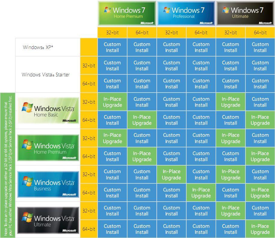 Upgrade Vista 32 Bit Auf Windows 7 64bit Tpb
