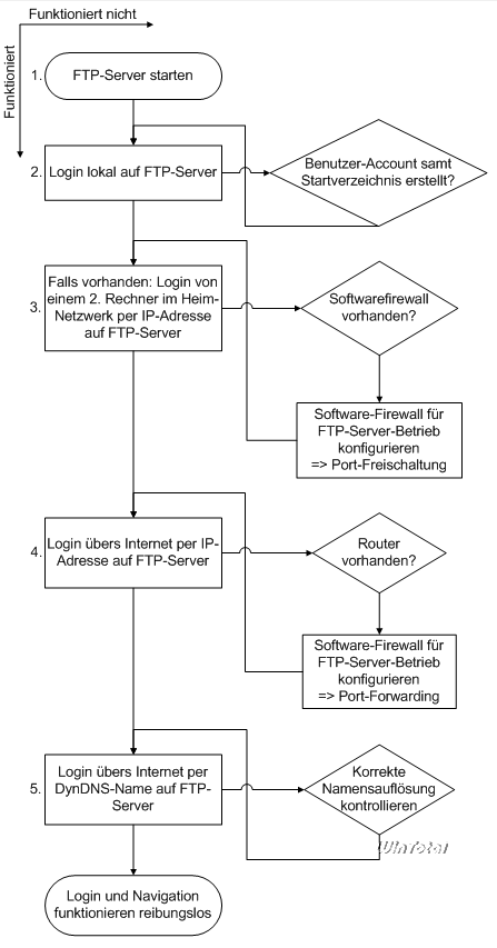 Flussdiagramm Fehlersuche Serverseite
