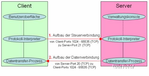 Aktiver FTP-Modus