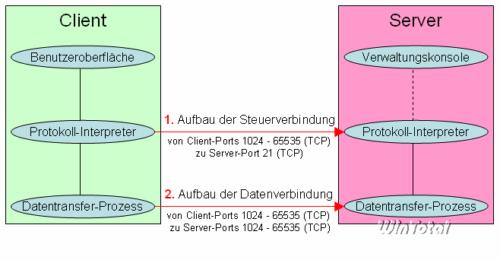 Passiver FTP-Modus