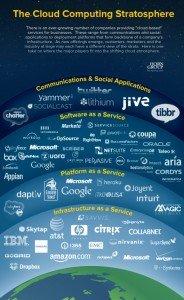 Cloud Unternehmen