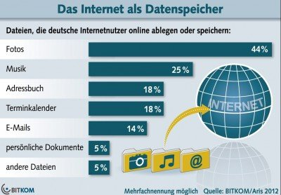 Datenspeicher Internet