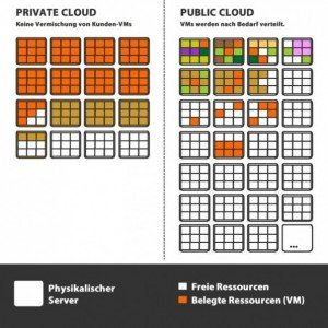Private und Public Cloud