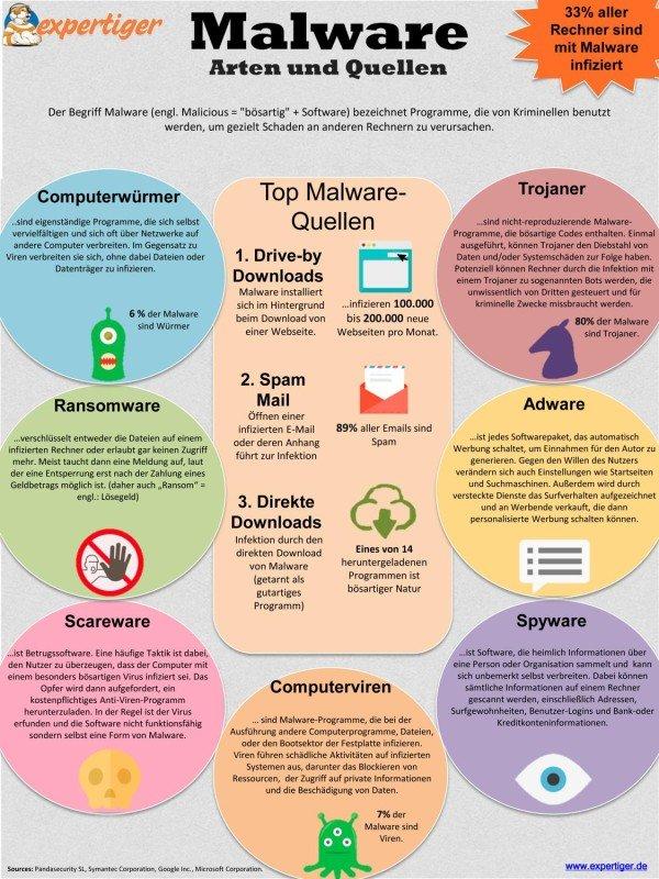 Expertiger_Infografik_Malware