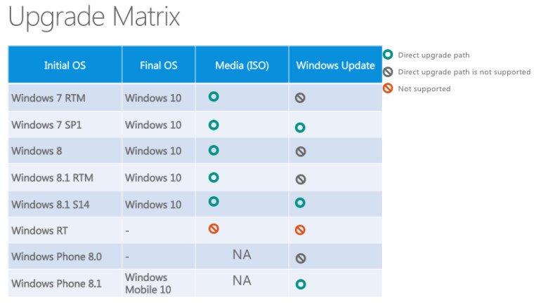 windows 10 final aktualisierung ber windows update oder. Black Bedroom Furniture Sets. Home Design Ideas