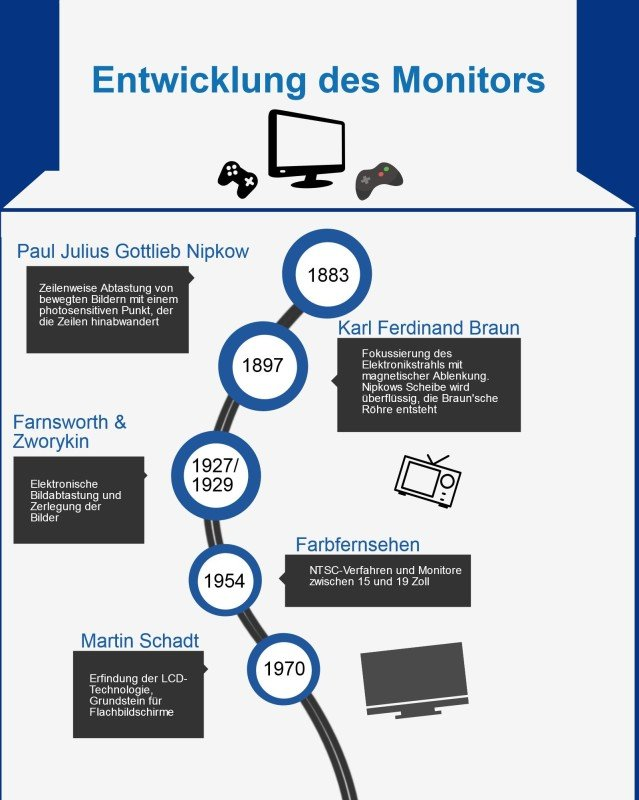 Entwicklung des Monitors