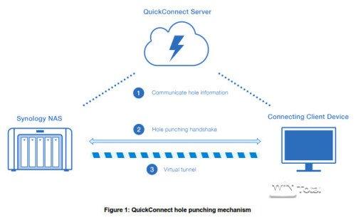 Aufbau QuickConnect