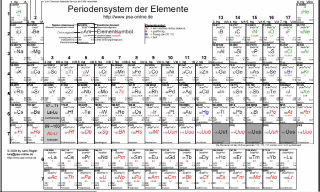Periodensystem der Elemente  Download  WinTotalde