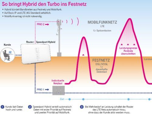 Darstellung DSL Hybrid
