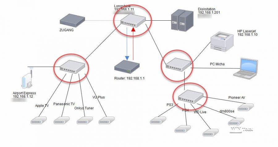 Netzwerkdiagramm von einem aufwendigen Heimnetz mit mehreren Switches