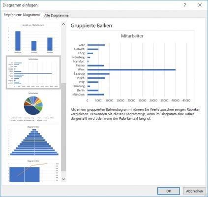 Diagramm in Excel erstellen