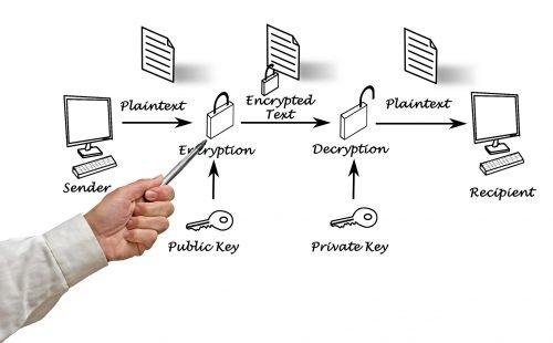 Public Key Verfahren PGP