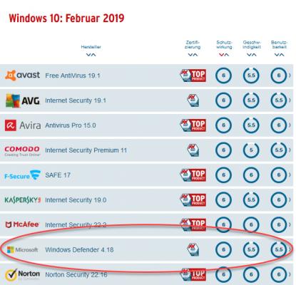 Testergebnis von Windows Defender 2019