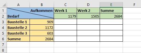 Excel Beispieltabelle mit Bedarf und Aufkommen