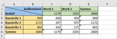 Ergebnis unserer Excel-Solver Lösung