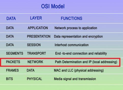 Erklärung Netzwerkprotokolle auf dem OSI Schichtmodell