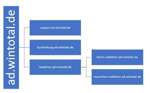 Domänenstruktur in Active Directory