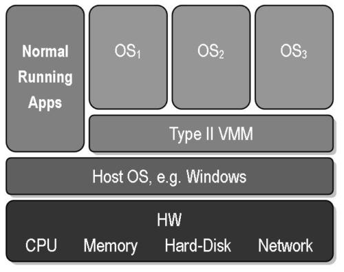 VirtaulBox vs Vmware: Aufbau eines Hypervisor Typ 2