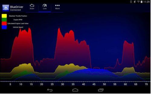 Screenshot der BlueDriver OBD App