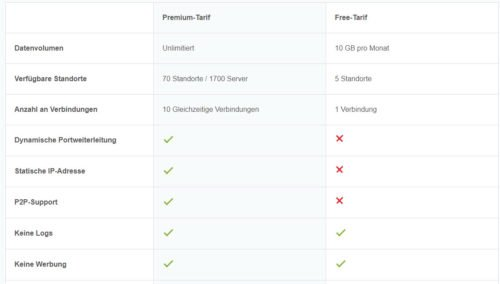 Vergleich VPN kostenlos und im Abo für Hide.me VPN