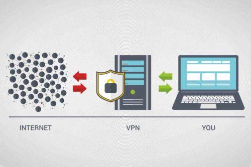 VPN-Darstellung