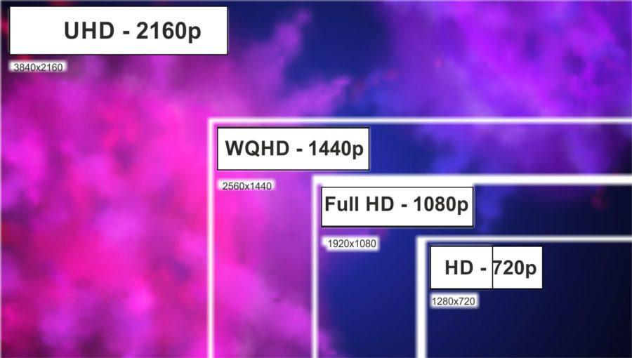 WQHD Full HD 4K und HD im Vergleich