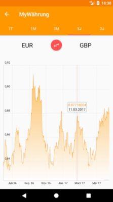 Unser heimlicher Testsieger: Screenshot der MyWährung-App