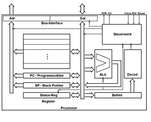 Darstellung vom Aufbau einer CPU